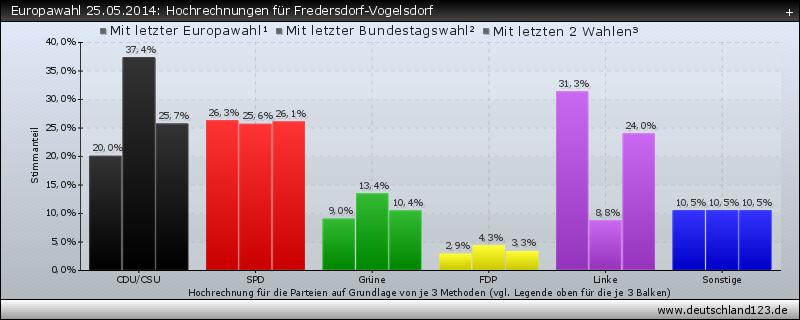 Europawahl 25.05.2014: Hochrechnungen für Fredersdorf-Vogelsdorf