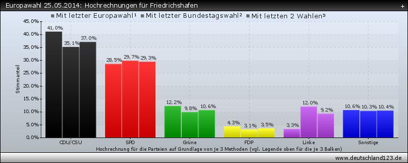 Europawahl 25.05.2014: Hochrechnungen für Friedrichshafen