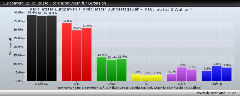 Europawahl 25.05.2014: Hochrechnungen für Gütersloh