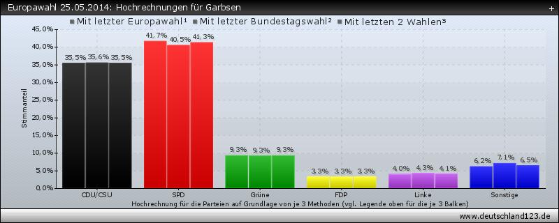 Europawahl 25.05.2014: Hochrechnungen für Garbsen