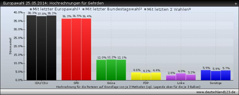Europawahl 25.05.2014: Hochrechnungen für Gehrden