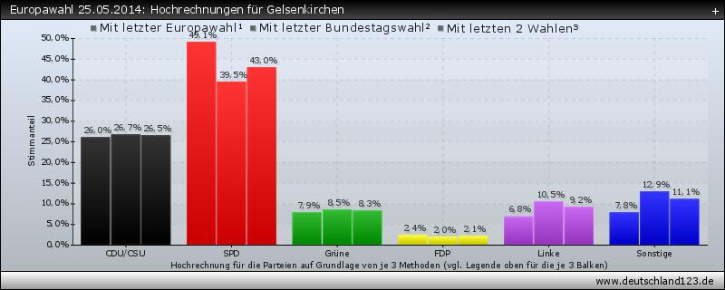 Europawahl 25.05.2014: Hochrechnungen für Gelsenkirchen