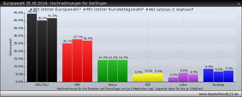 Europawahl 25.05.2014: Hochrechnungen für Gerlingen
