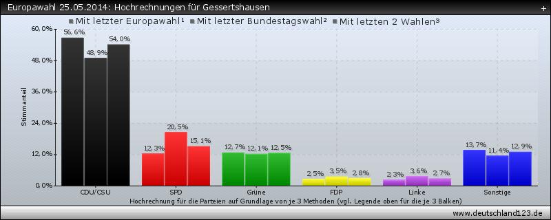 Europawahl 25.05.2014: Hochrechnungen für Gessertshausen