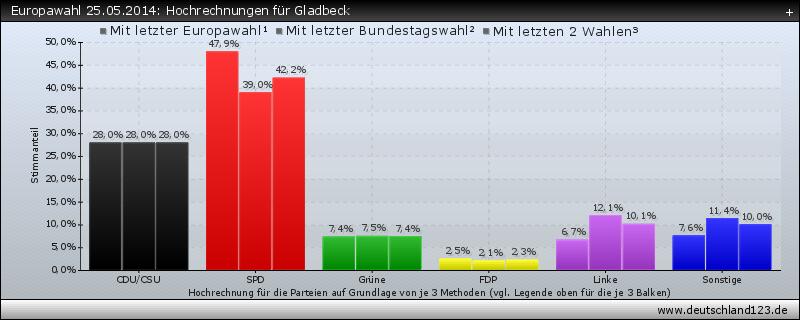 Europawahl 25.05.2014: Hochrechnungen für Gladbeck