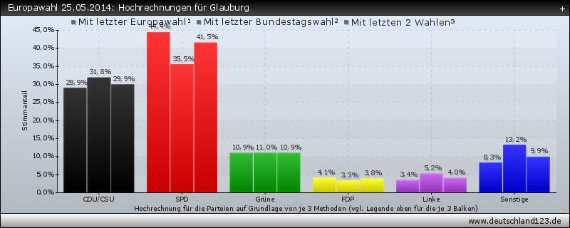 Europawahl 25.05.2014: Hochrechnungen für Glauburg
