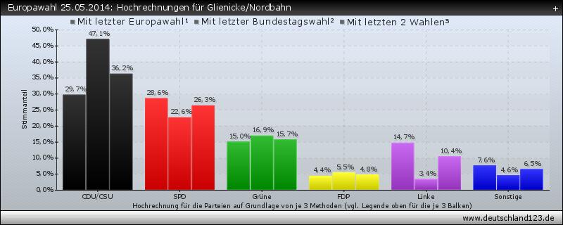 Europawahl 25.05.2014: Hochrechnungen für Glienicke/Nordbahn