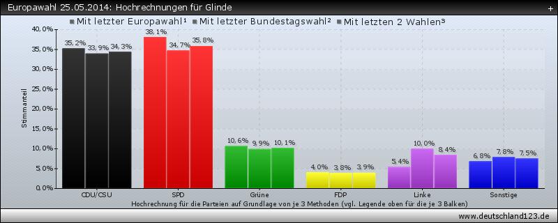 Europawahl 25.05.2014: Hochrechnungen für Glinde