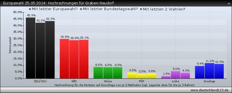 Europawahl 25.05.2014: Hochrechnungen für Graben-Neudorf