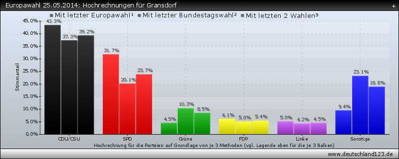 Europawahl 25.05.2014: Hochrechnungen für Gransdorf