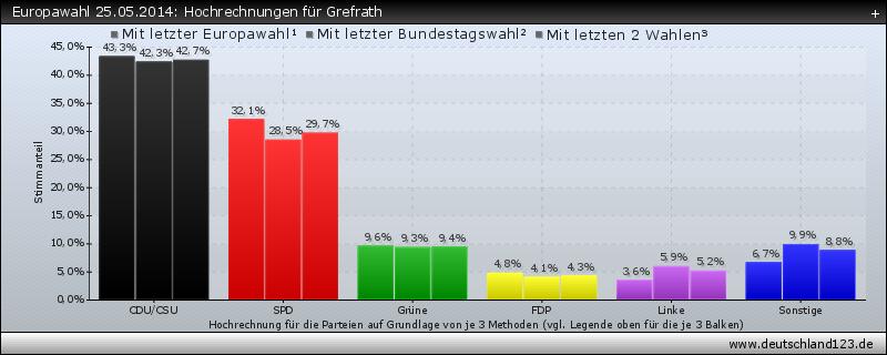 Europawahl 25.05.2014: Hochrechnungen für Grefrath