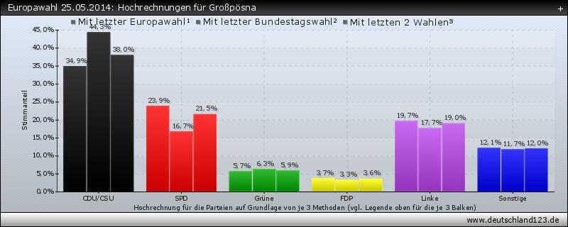 Europawahl 25.05.2014: Hochrechnungen für Großpösna