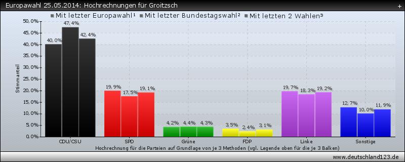 Europawahl 25.05.2014: Hochrechnungen für Groitzsch