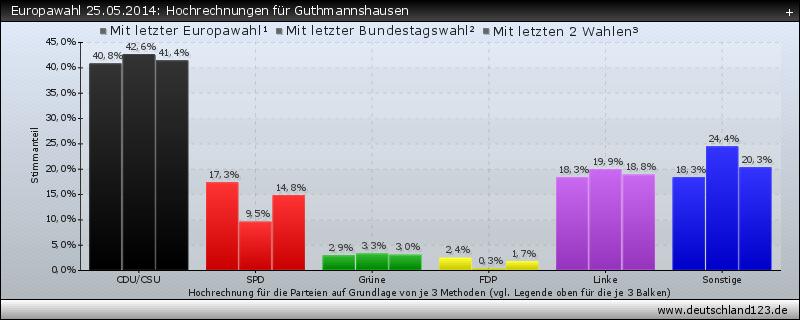 Europawahl 25.05.2014: Hochrechnungen für Guthmannshausen