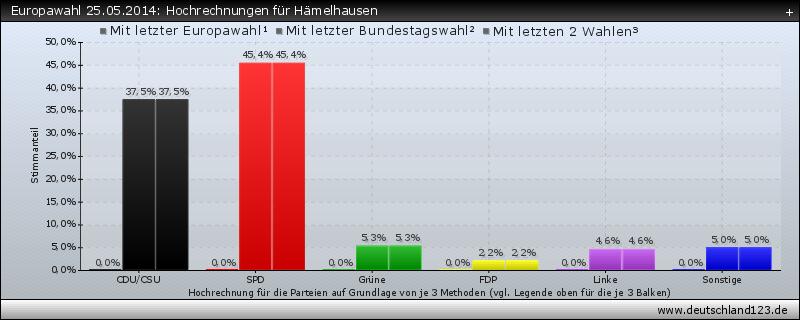 Europawahl 25.05.2014: Hochrechnungen für Hämelhausen