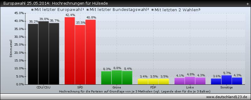 Europawahl 25.05.2014: Hochrechnungen für Hülsede