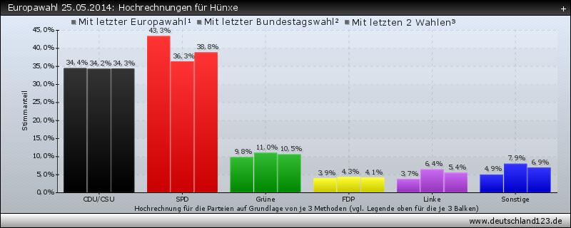 Europawahl 25.05.2014: Hochrechnungen für Hünxe