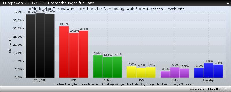 Europawahl 25.05.2014: Hochrechnungen für Haan