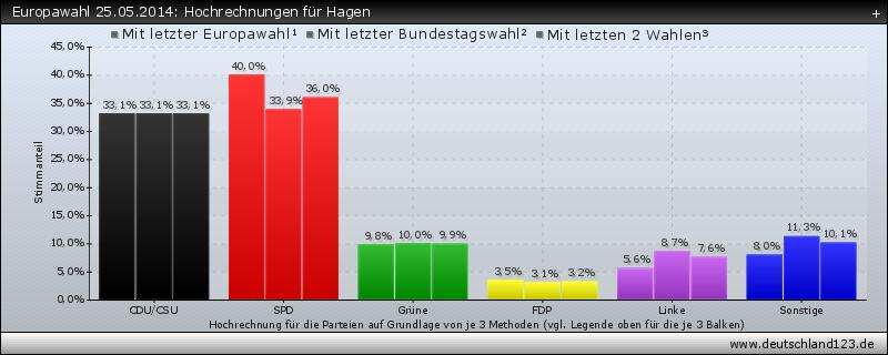 Europawahl 25.05.2014: Hochrechnungen für Hagen
