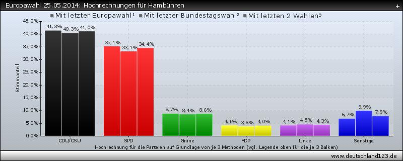 Europawahl 25.05.2014: Hochrechnungen für Hambühren