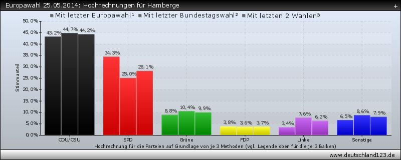 Europawahl 25.05.2014: Hochrechnungen für Hamberge
