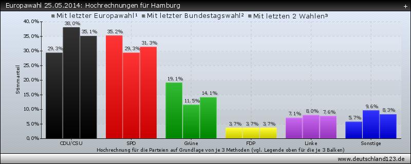 Europawahl 25.05.2014: Hochrechnungen für Hamburg