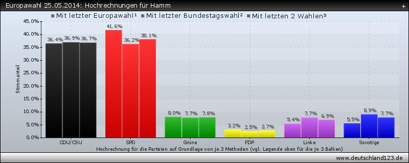 Europawahl 25.05.2014: Hochrechnungen für Hamm