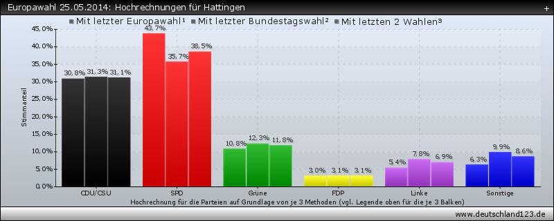 Europawahl 25.05.2014: Hochrechnungen für Hattingen