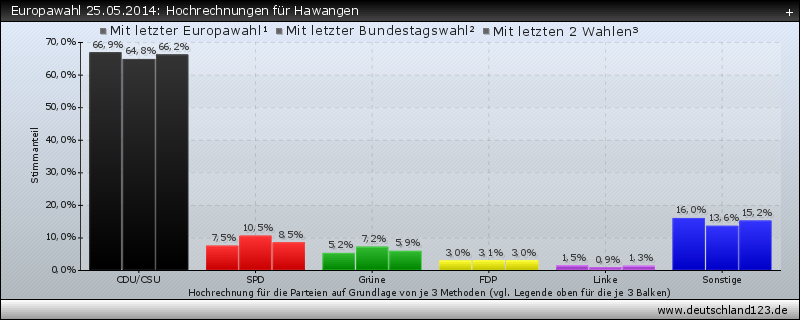 Europawahl 25.05.2014: Hochrechnungen für Hawangen