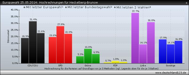 Europawahl 25.05.2014: Hochrechnungen für Heckelberg-Brunow