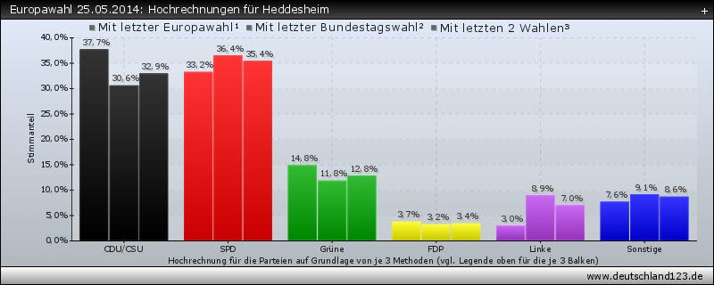 Europawahl 25.05.2014: Hochrechnungen für Heddesheim