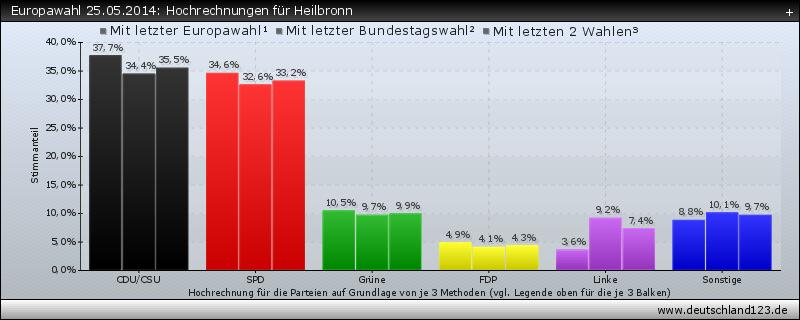 Europawahl 25.05.2014: Hochrechnungen für Heilbronn
