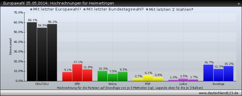 Europawahl 25.05.2014: Hochrechnungen für Heimertingen