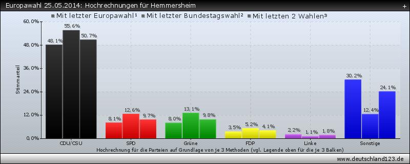 Europawahl 25.05.2014: Hochrechnungen für Hemmersheim