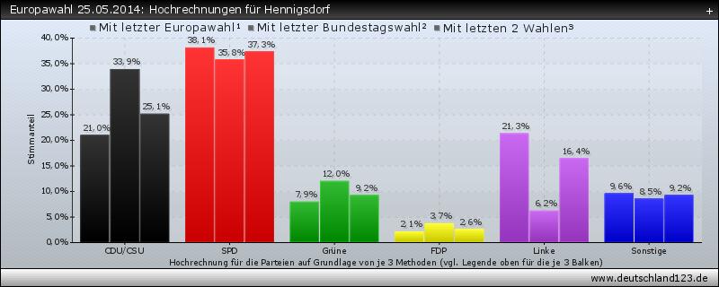 Europawahl 25.05.2014: Hochrechnungen für Hennigsdorf