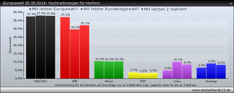 Europawahl 25.05.2014: Hochrechnungen für Herford