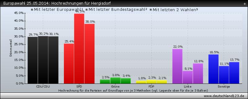 Europawahl 25.05.2014: Hochrechnungen für Hergisdorf