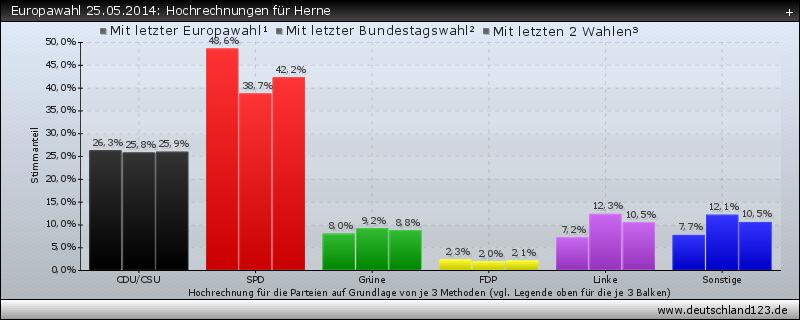 Europawahl 25.05.2014: Hochrechnungen für Herne