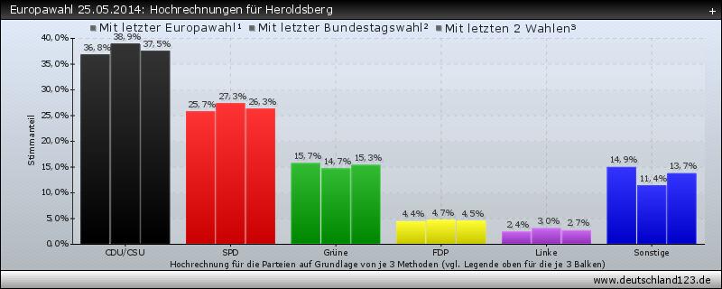Europawahl 25.05.2014: Hochrechnungen für Heroldsberg