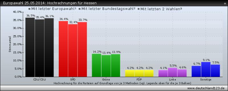 Europawahl 25.05.2014: Hochrechnungen für Hessen