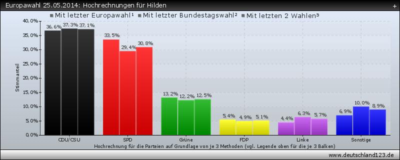Europawahl 25.05.2014: Hochrechnungen für Hilden