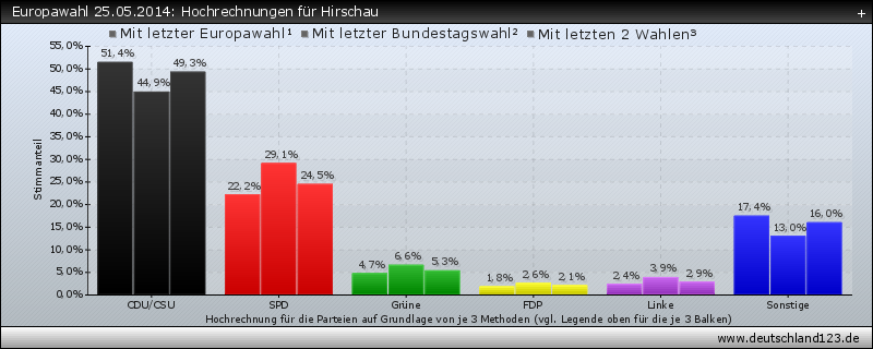 Europawahl 25.05.2014: Hochrechnungen für Hirschau