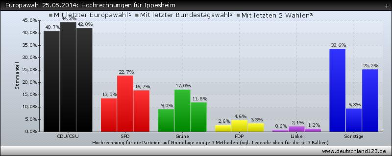 Europawahl 25.05.2014: Hochrechnungen für Ippesheim