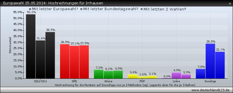 Europawahl 25.05.2014: Hochrechnungen für Irrhausen