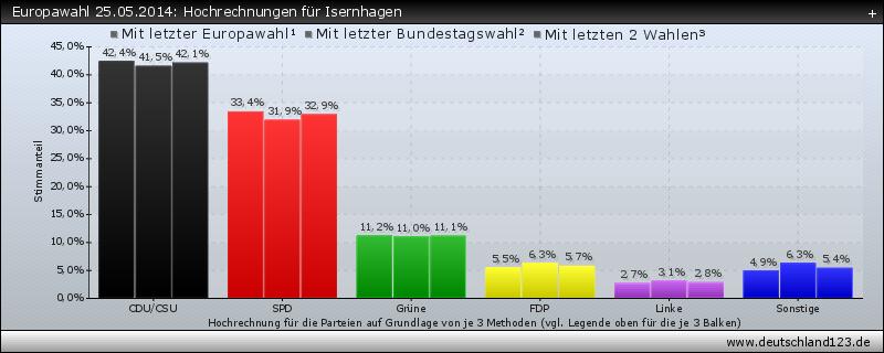 Europawahl 25.05.2014: Hochrechnungen für Isernhagen
