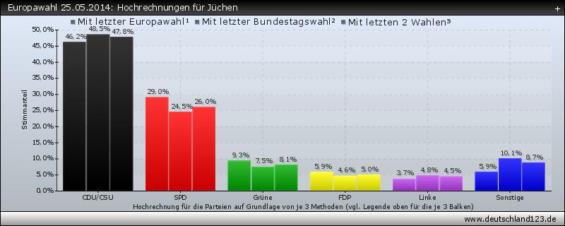 Europawahl 25.05.2014: Hochrechnungen für Jüchen