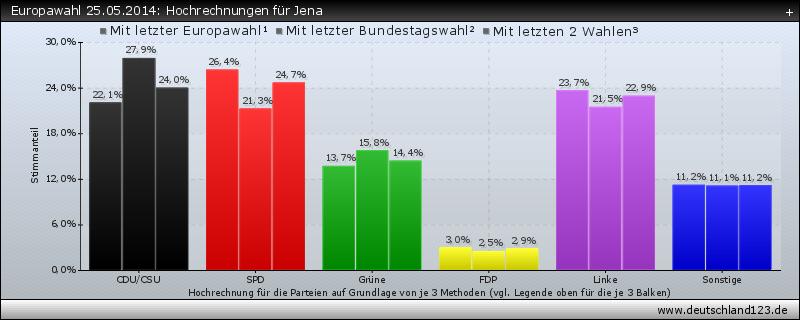 Europawahl 25.05.2014: Hochrechnungen für Jena