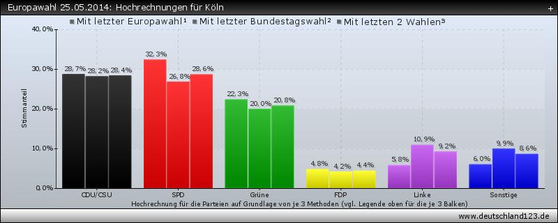 Europawahl 25.05.2014: Hochrechnungen für Köln