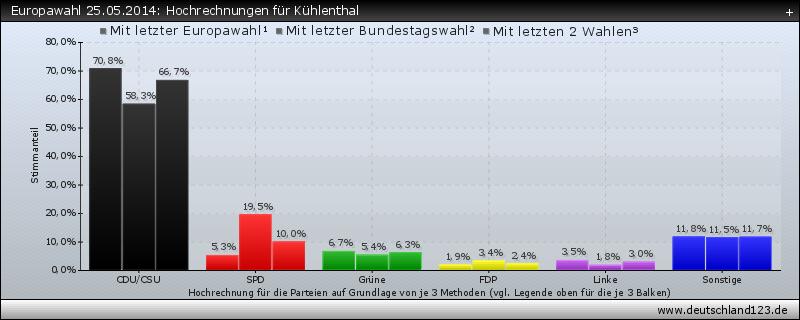 Europawahl 25.05.2014: Hochrechnungen für Kühlenthal