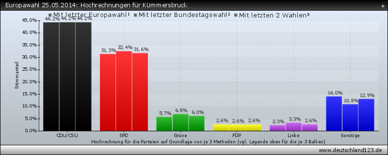 Europawahl 25.05.2014: Hochrechnungen für Kümmersbruck